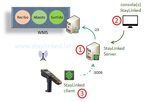 stayLinked_arquitectura_numerada
